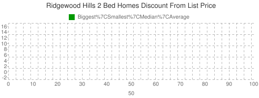 Ridgewood+Hills+2+Bed+Homes+Discount+From+List+Price